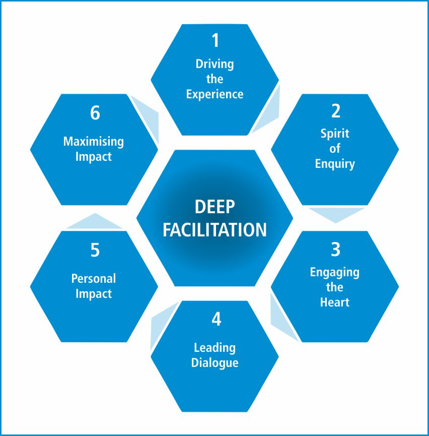 Deep Facilitation Model